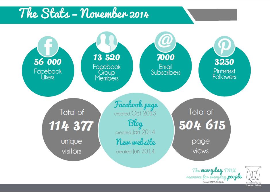 TRTLMT Nov 14 Stats